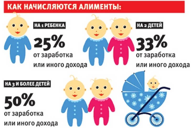 Как рассчитать процент дохода на алименты в зависимости от количества детей